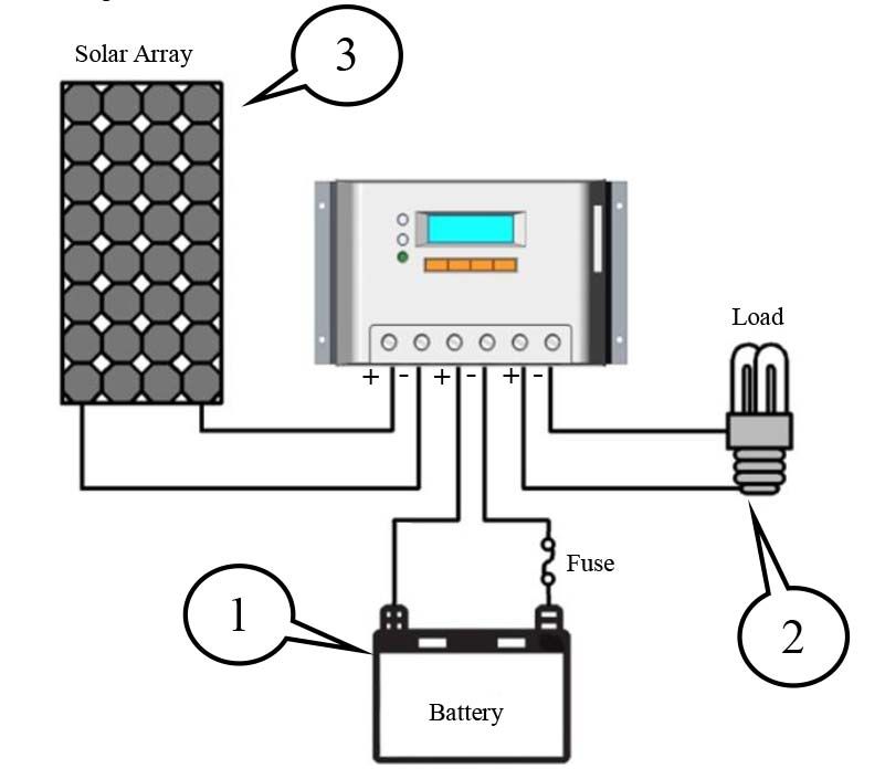 Wiring solar panels to batteries